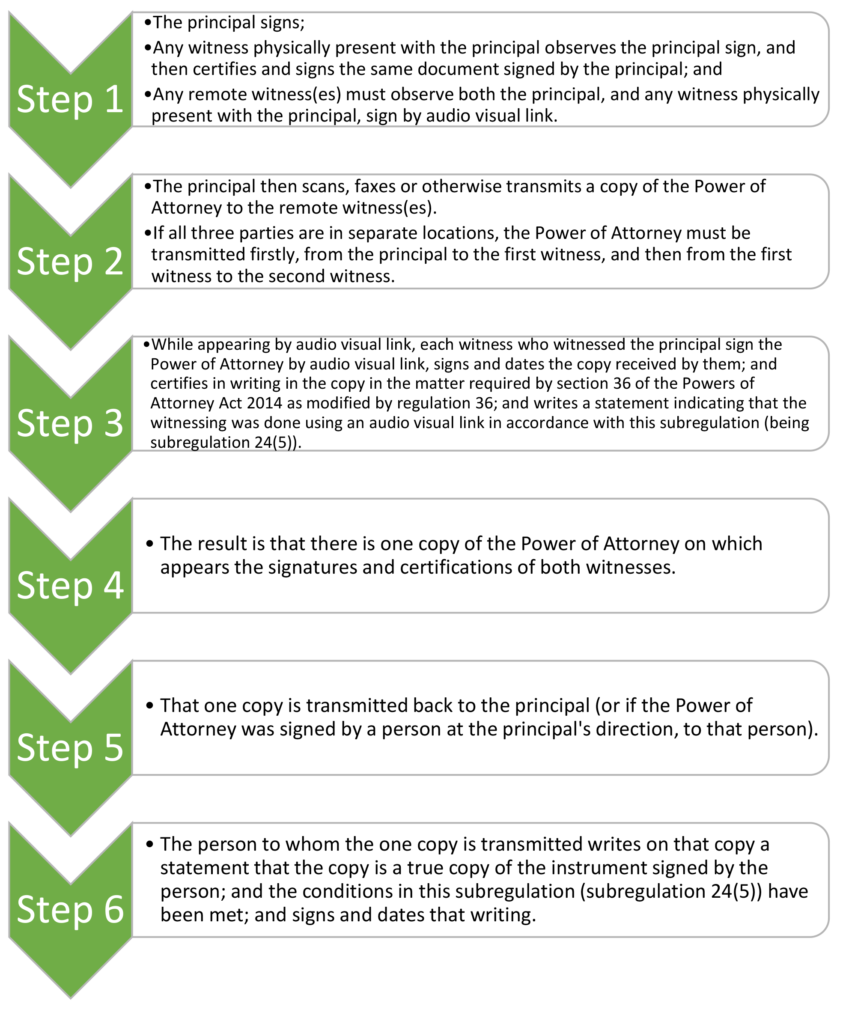 Flow chart of electronic signing and witnessing of a Power of Attorney